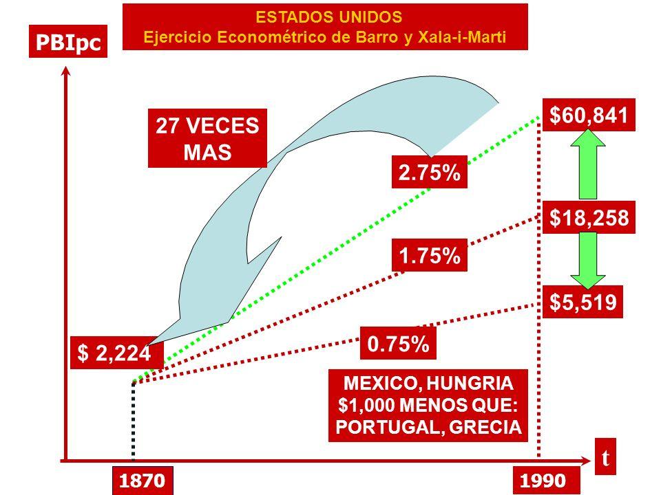 ESTADOS UNIDOS Ejercicio Econométrico de Barro y Xala-i-Marti PBIpc t 1870 1990 $ 2,224 $18,258 1.75% 0.75% $5,519 2.75% $60,841 27 VECES MAS MEXICO,