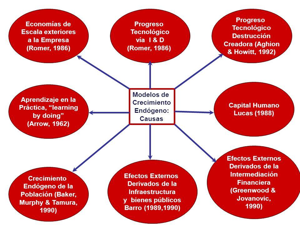 Modelos de Crecimiento Endógeno: Causas Economías de Escala exteriores a la Empresa (Romer, 1986) Efectos Externos Derivados de la Intermediación Fina