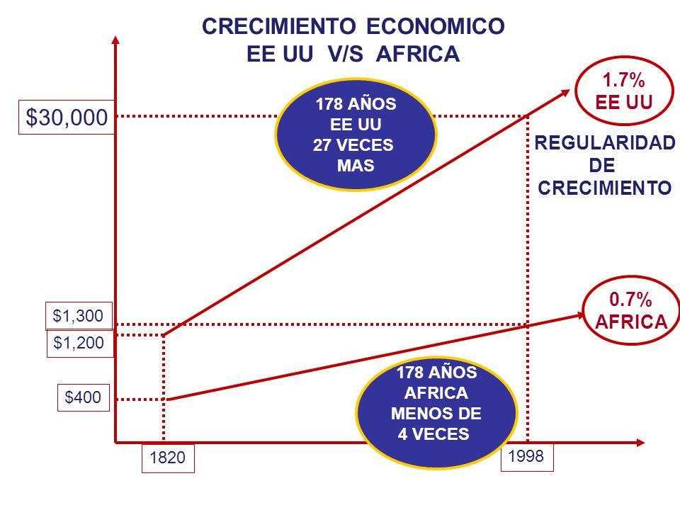 CRECIMIENTO ECONOMICO EE UU V/S AFRICA 1820 1998 $400 $1,200 $1,300 $30,000 0.7% AFRICA 1.7% EE UU REGULARIDAD DE CRECIMIENTO 178 AÑOS EE UU 27 VECES