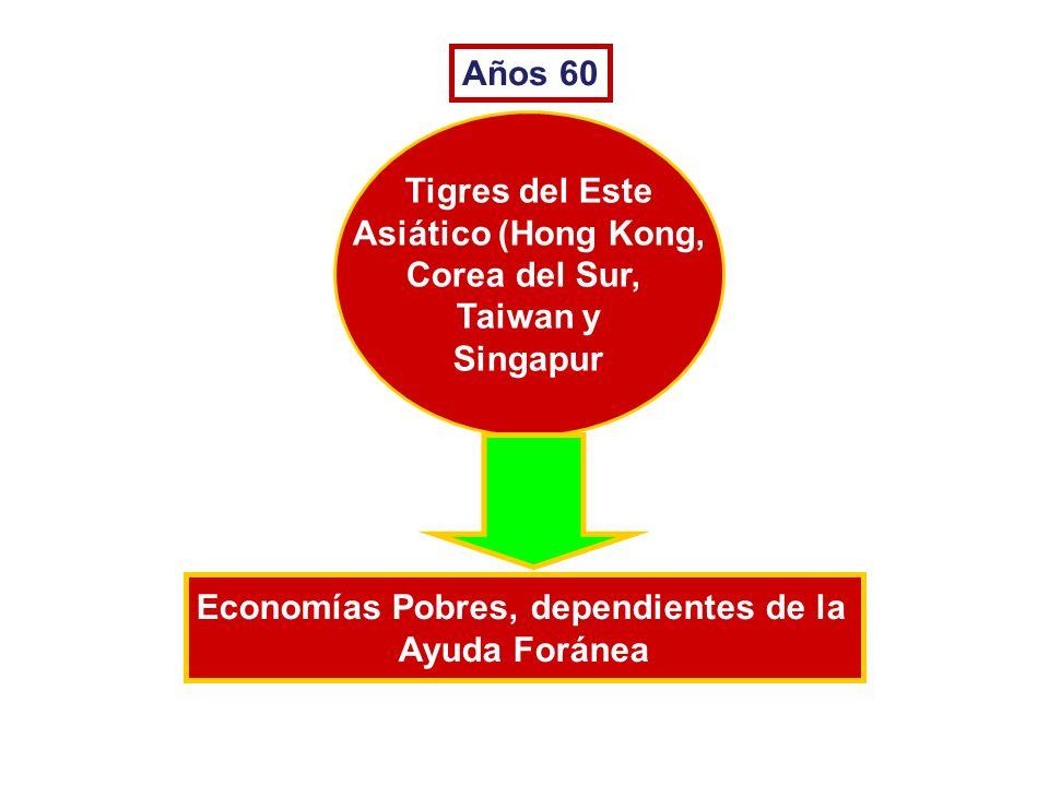 Años 60 Tigres del Este Asiático (Hong Kong, Corea del Sur, Taiwan y Singapur Economías Pobres, dependientes de la Ayuda Foránea