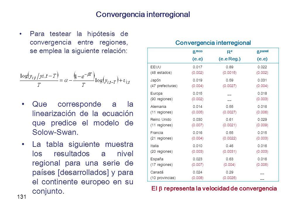 131 Convergencia interregional Para testear la hipótesis de convergencia entre regiones, se emplea la siguiente relación: Que corresponde a la lineari
