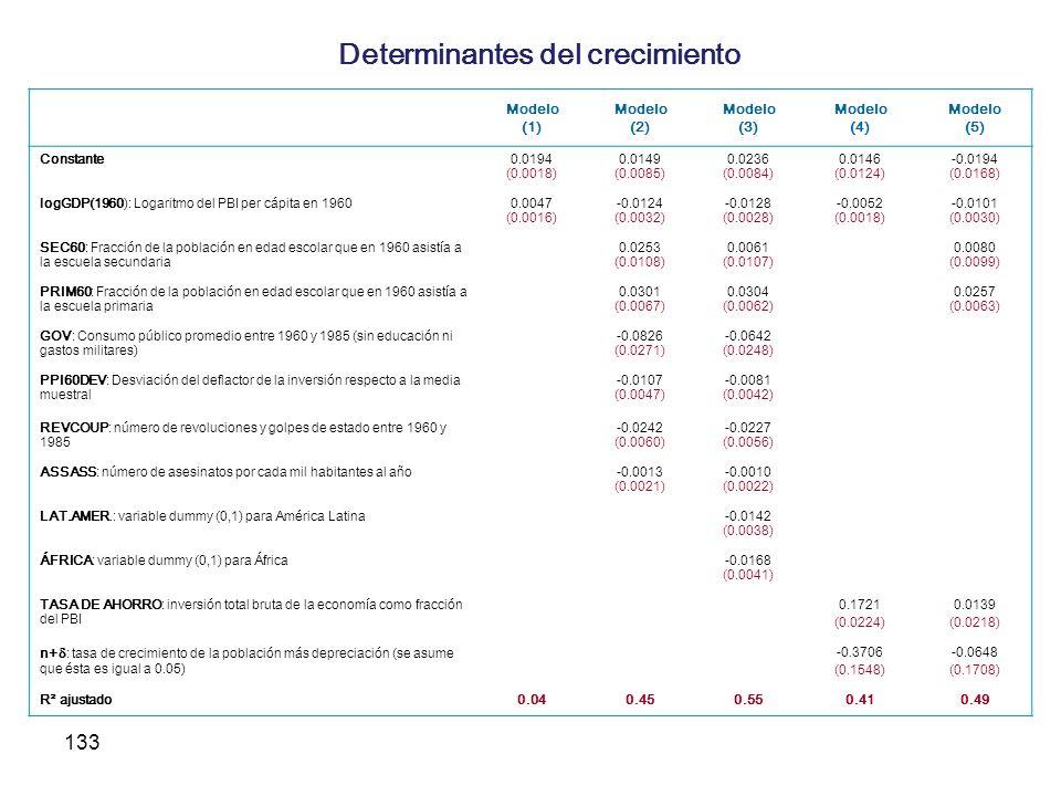 133 Determinantes del crecimiento Modelo (1) Modelo (2) Modelo (3) Modelo (4) Modelo (5) Constante0.0194 (0.0018) 0.0149 (0.0085) 0.0236 (0.0084) 0.01