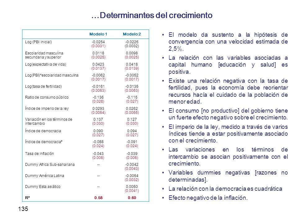 135 …Determinantes del crecimiento Modelo 1Modelo 2 Log (PBI inicial)-0.0254 (0.0031) -0.0225 (0.0032) Escolaridad masculina secundaria y superior 0.0
