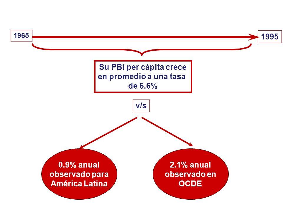 1965 1995 Su PBI per cápita crece en promedio a una tasa de 6.6% v/s 0.9% anual observado para América Latina 2.1% anual observado en OCDE