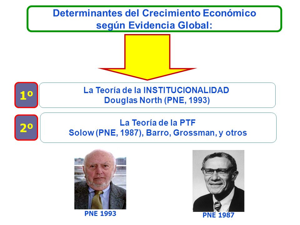 Determinantes del Crecimiento Económico según Evidencia Global: La Teoría de la INSTITUCIONALIDAD Douglas North (PNE, 1993) La Teoría de la PTF Solow