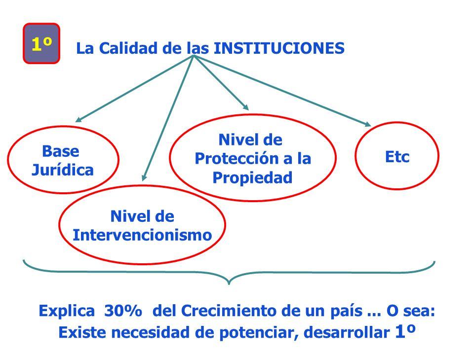 1º La Calidad de las INSTITUCIONES Base Jurídica Nivel de Intervencionismo Nivel de Protección a la Propiedad Etc Explica 30% del Crecimiento de un pa