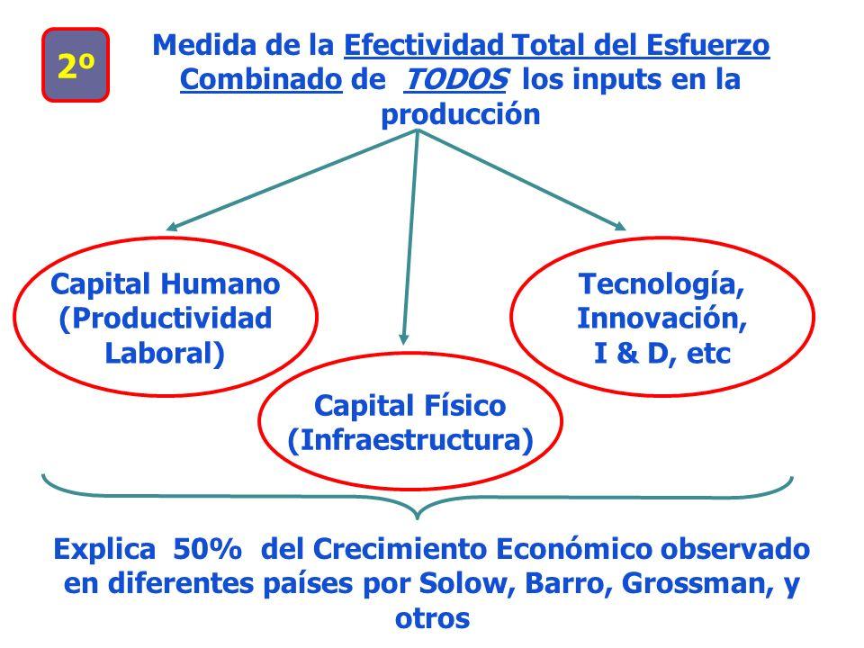 2º Medida de la Efectividad Total del Esfuerzo Combinado de TODOS los inputs en la producción Capital Humano (Productividad Laboral) Capital Físico (I