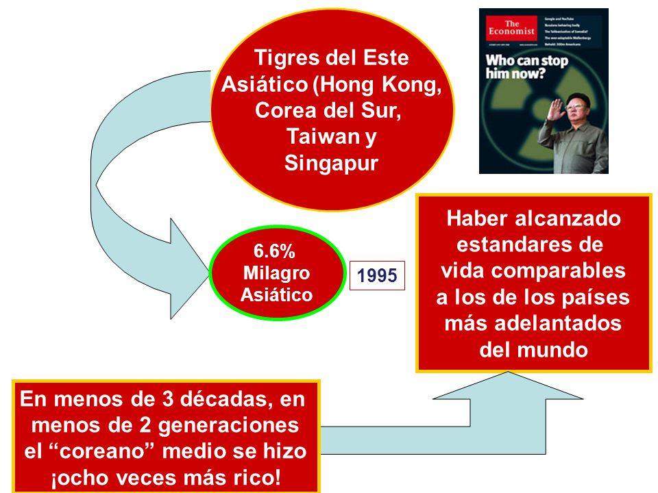 Tigres del Este Asiático (Hong Kong, Corea del Sur, Taiwan y Singapur 6.6% Milagro Asiático 1995 Haber alcanzado estandares de vida comparables a los