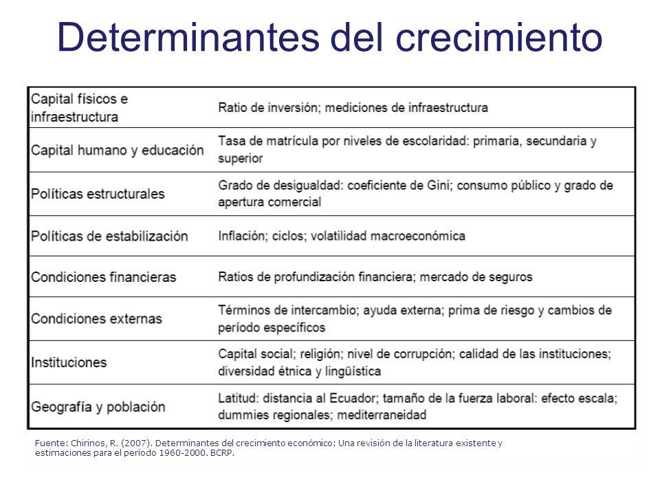 Determinantes del crecimiento Fuente: Chirinos, R. (2007). Determinantes del crecimiento económico: Una revisión de la literatura existente y estimaci
