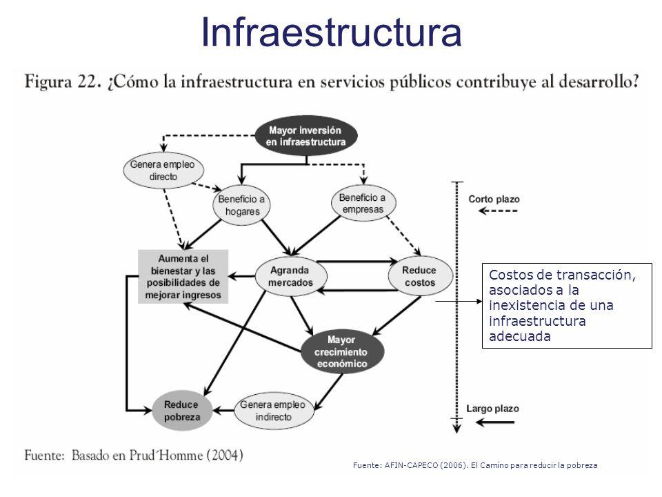 Infraestructura Fuente: AFIN-CAPECO (2006). El Camino para reducir la pobreza Costos de transacción, asociados a la inexistencia de una infraestructur