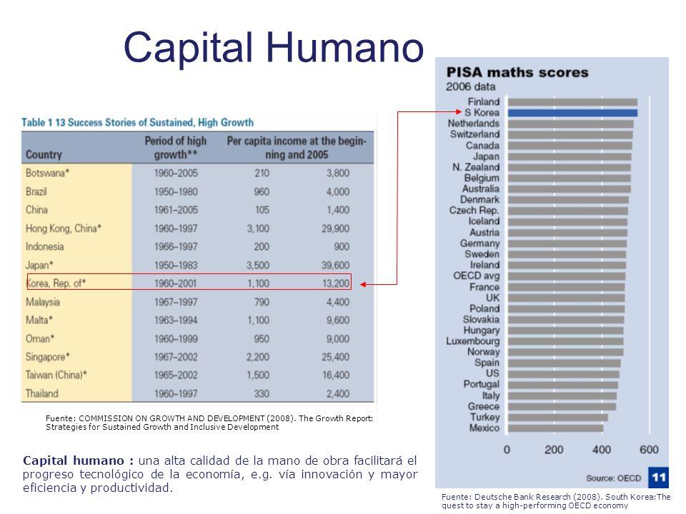 Capital Humano Capital humano : una alta calidad de la mano de obra facilitará el progreso tecnológico de la economía, e.g. vía innovación y mayor efi