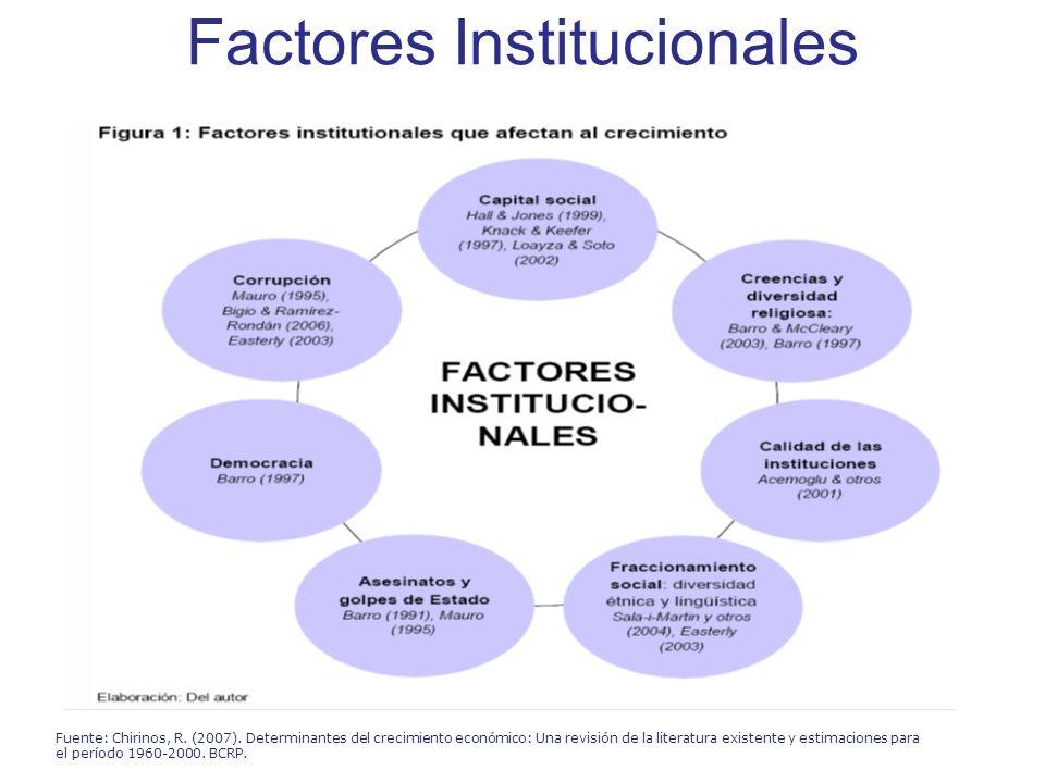 Factores Institucionales Fuente: Chirinos, R. (2007). Determinantes del crecimiento económico: Una revisión de la literatura existente y estimaciones