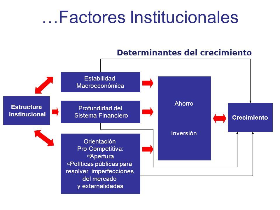Estructura Institucional Estabilidad Macroeconómica Profundidad del Sistema Financiero Orientación Pro-Competitiva: Apertura Políticas públicas para r