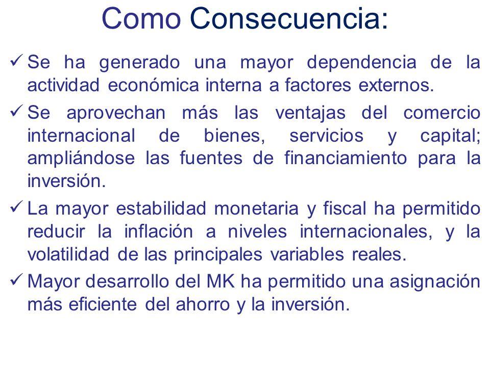 Como Consecuencia: Se ha generado una mayor dependencia de la actividad económica interna a factores externos. Se aprovechan más las ventajas del come
