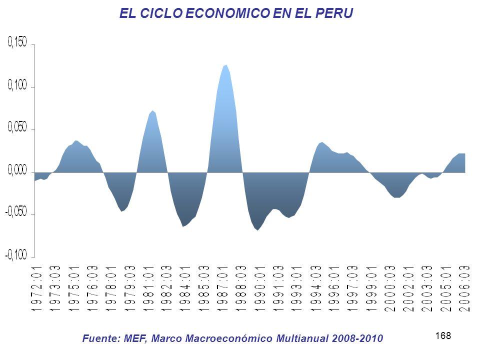 168 EL CICLO ECONOMICO EN EL PERU Fuente: MEF, Marco Macroeconómico Multianual 2008-2010