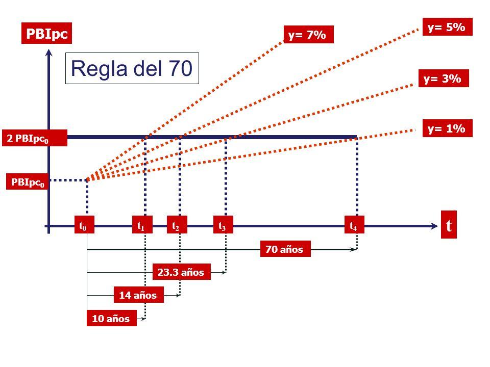 PBIpc t y= 1% 70 años 23.3 años 14 años 10 años t0t0 PBIpc 0 2 PBIpc 0 t1t1 t2t2 t3t3 t4t4 y= 3% y= 5% y= 7% Regla del 70