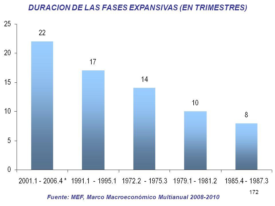 172 DURACION DE LAS FASES EXPANSIVAS (EN TRIMESTRES) Fuente: MEF, Marco Macroeconómico Multianual 2008-2010