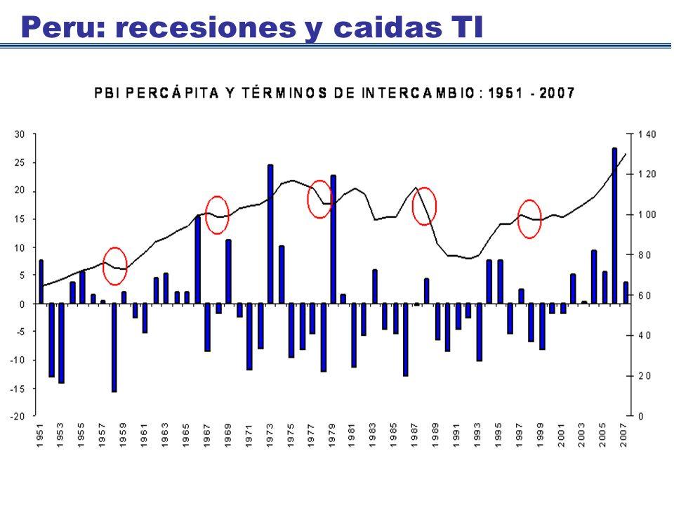 Peru: recesiones y caidas TI 174 Fuente: Armas (2007)