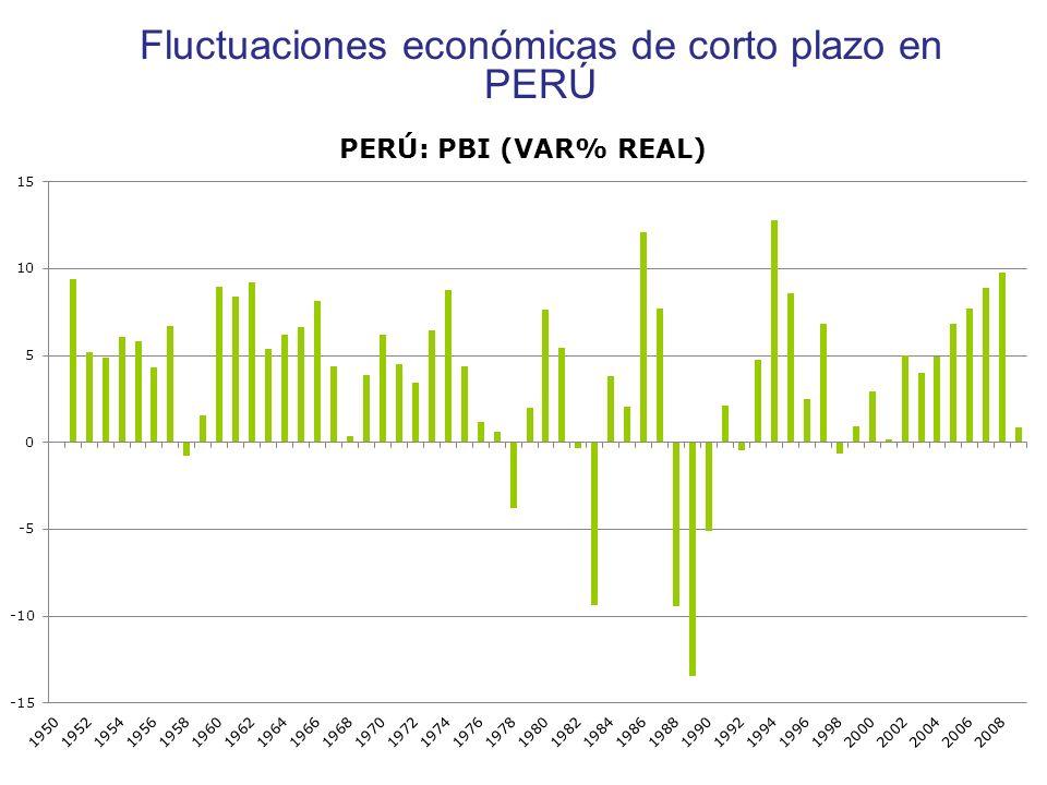 Fluctuaciones económicas de corto plazo en PERÚ Copyright © 2004 South-Western