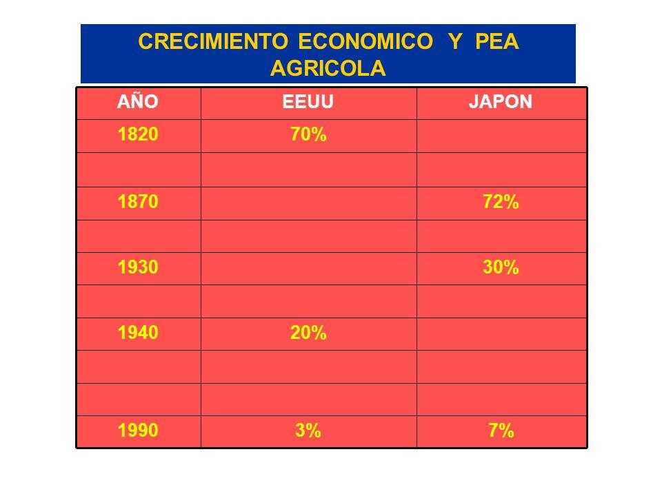 7%3%1990 20%1940 30%1930 72%1870 70%1820 JAPONEEUUAÑO CRECIMIENTO ECONOMICO Y PEA AGRICOLA FUENTE: International Statistic Yearbook