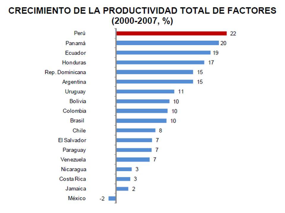 Toda la Información que sigue es Tomada de: BCRP (2012) Reporte de Inflación: Panorama Actual y Proyecciones Macroeconómicas 2012-2013.