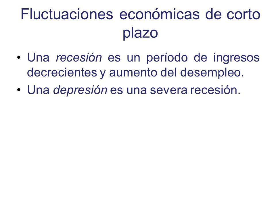 Fluctuaciones económicas de corto plazo Una recesión es un período de ingresos decrecientes y aumento del desempleo. Una depresión es una severa reces