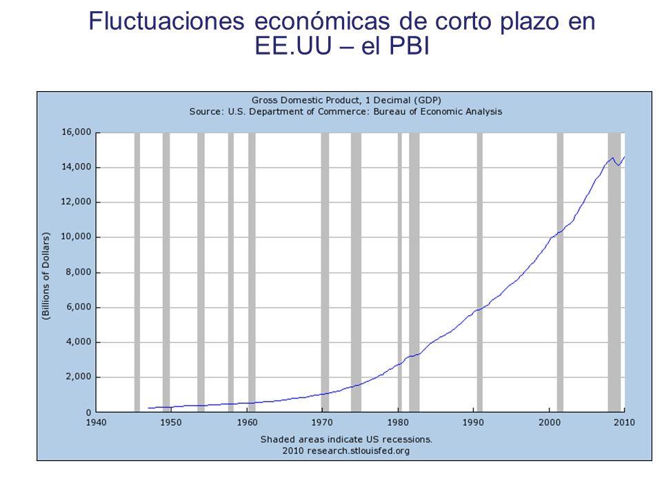 Fluctuaciones económicas de corto plazo en EE.UU – el PBI Copyright © 2004 South-Western