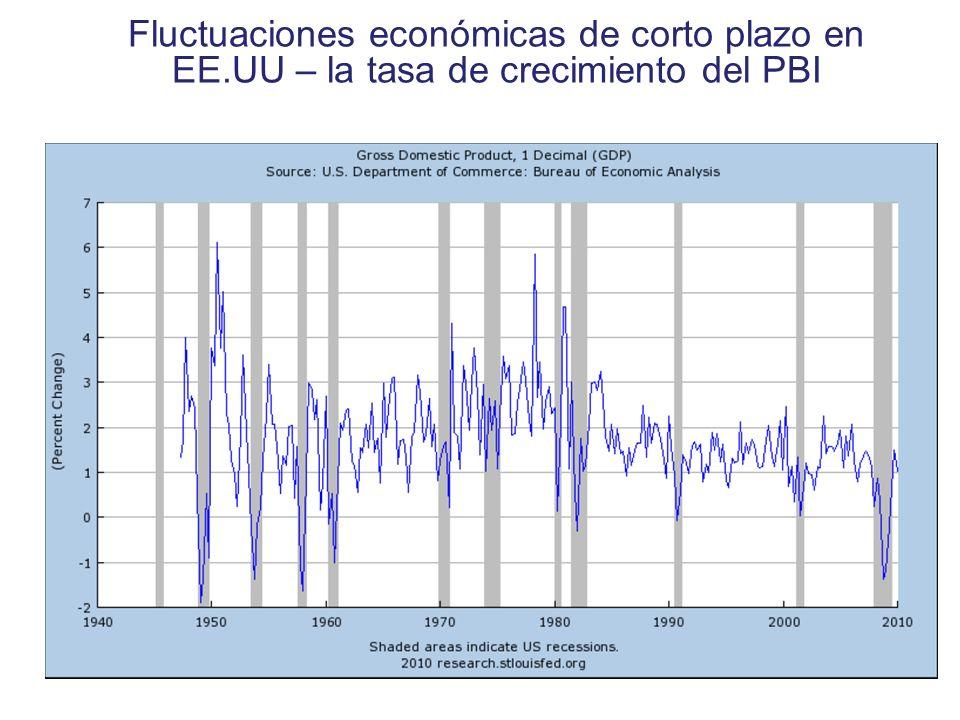 Fluctuaciones económicas de corto plazo en EE.UU – la tasa de crecimiento del PBI Copyright © 2004 South-Western