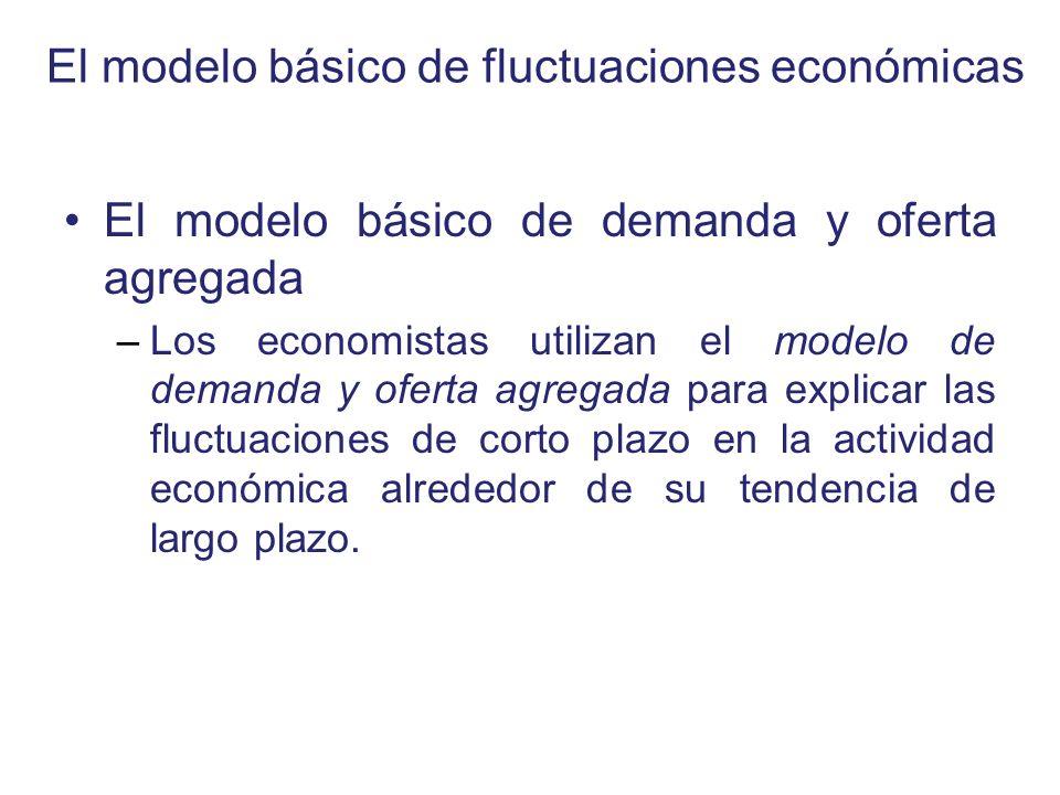 El modelo básico de fluctuaciones económicas El modelo básico de demanda y oferta agregada –Los economistas utilizan el modelo de demanda y oferta agr