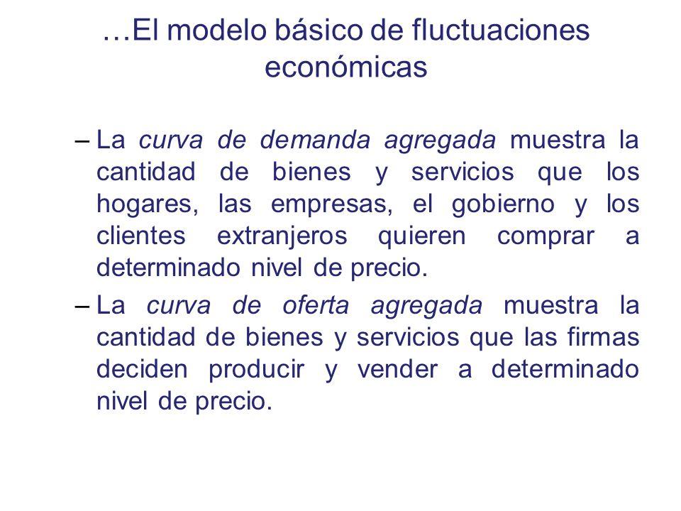 …El modelo básico de fluctuaciones económicas –La curva de demanda agregada muestra la cantidad de bienes y servicios que los hogares, las empresas, e