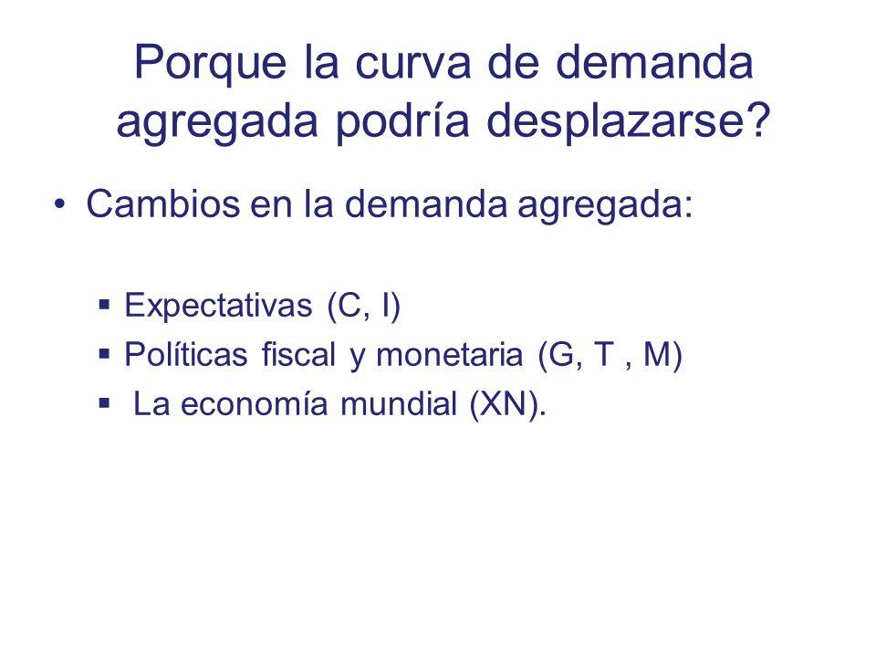 Porque la curva de demanda agregada podría desplazarse? Cambios en la demanda agregada: Expectativas (C, I) Políticas fiscal y monetaria (G, T, M) La