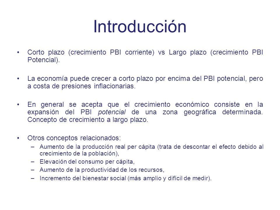 Introducción Corto plazo (crecimiento PBI corriente) vs Largo plazo (crecimiento PBI Potencial). La economía puede crecer a corto plazo por encima del
