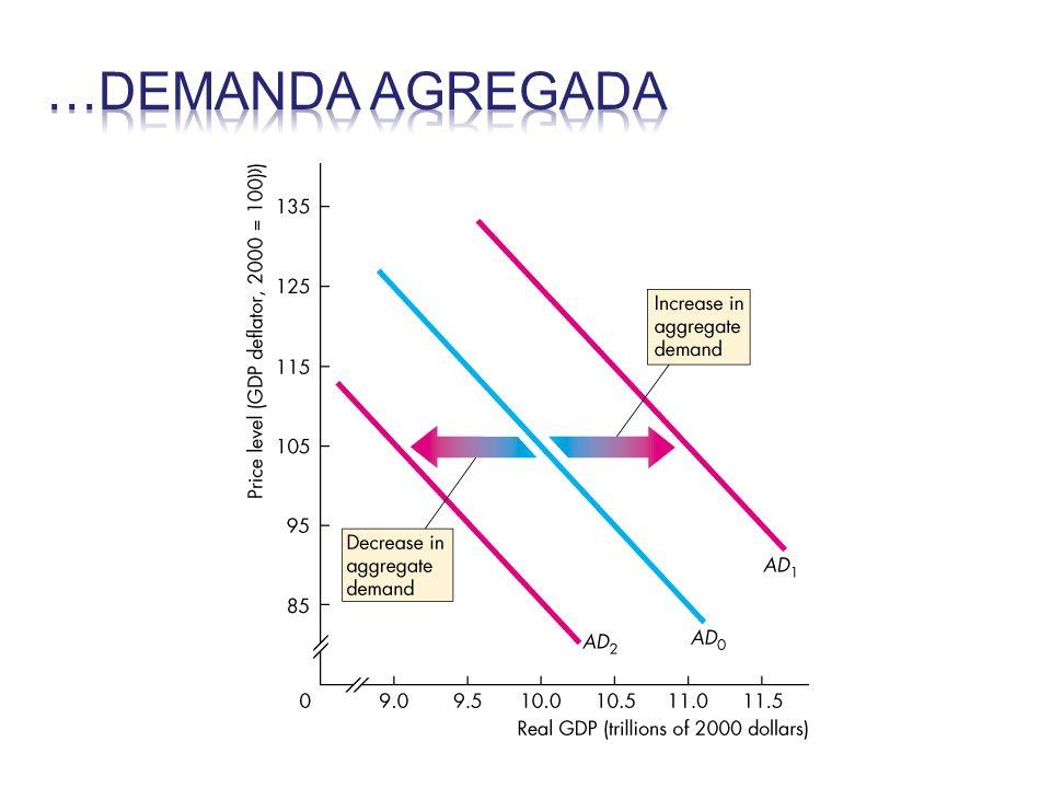 La curva de oferta agregada En el largo plazo, la curva de oferta agregada es vertical ¿porqué?.