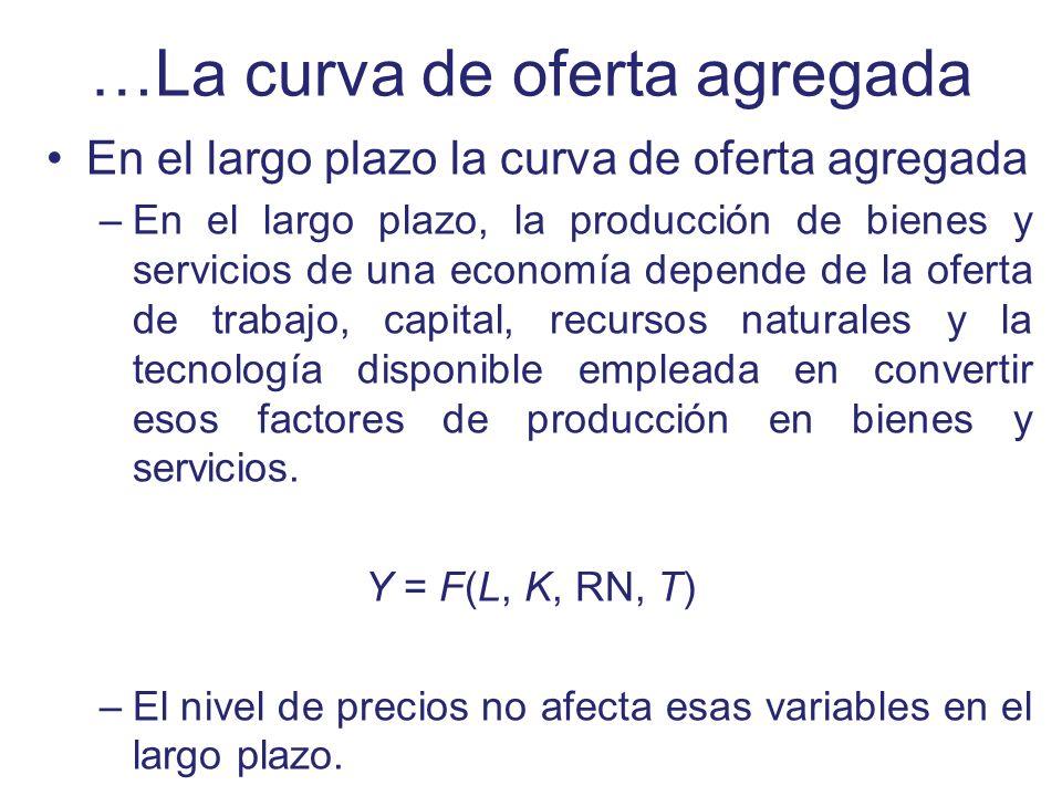 …La curva de oferta agregada En el largo plazo la curva de oferta agregada –En el largo plazo, la producción de bienes y servicios de una economía dep