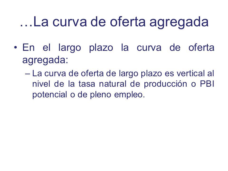 …La curva de oferta agregada En el largo plazo la curva de oferta agregada: –La curva de oferta de largo plazo es vertical al nivel de la tasa natural