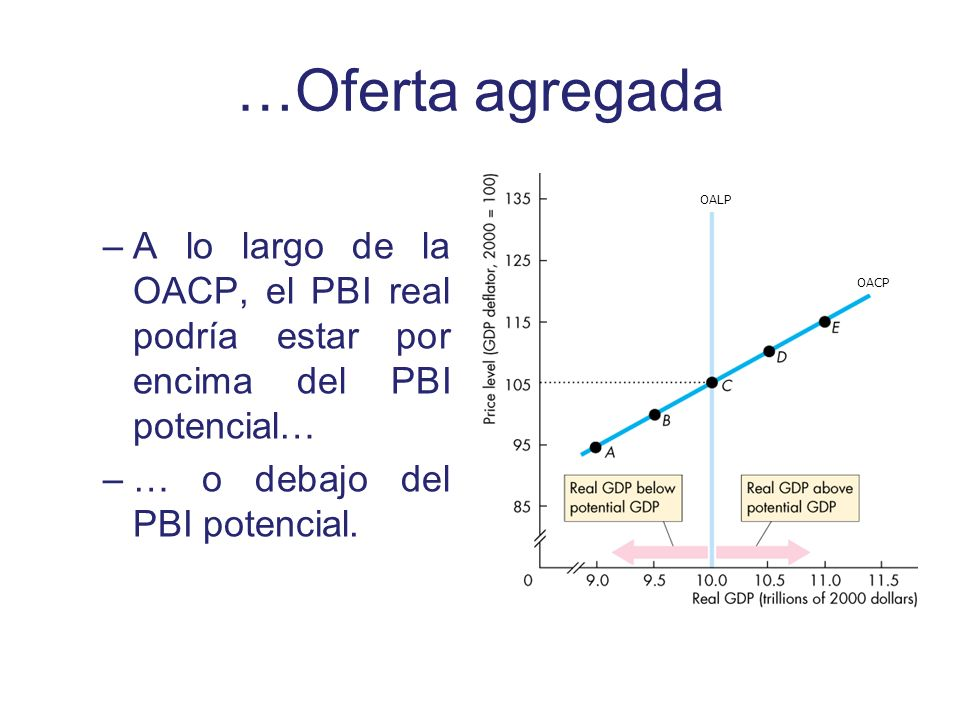 …Oferta agregada –A lo largo de la OACP, el PBI real podría estar por encima del PBI potencial… –… o debajo del PBI potencial. OALP OACP