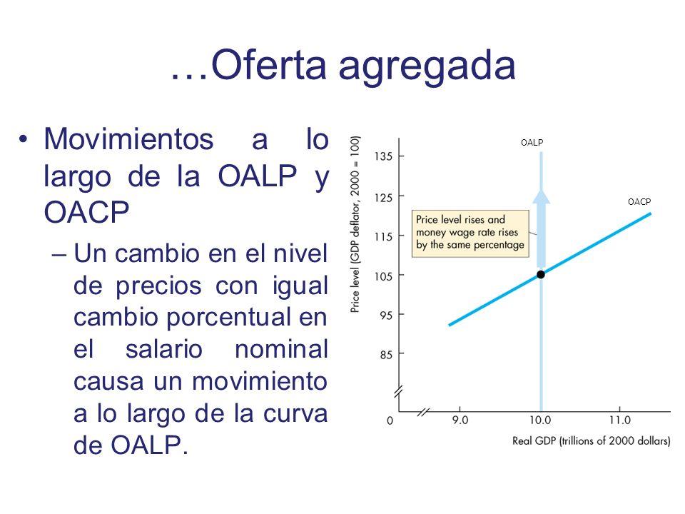 …Oferta agregada Movimientos a lo largo de la OALP y OACP –Un cambio en el nivel de precios con igual cambio porcentual en el salario nominal causa un