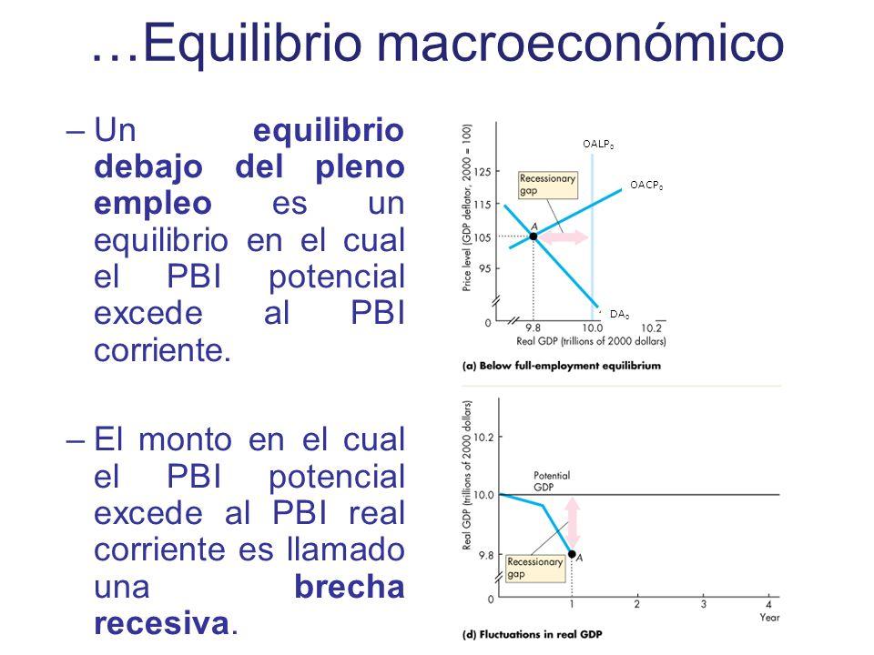 …Equilibrio macroeconómico –Un equilibrio debajo del pleno empleo es un equilibrio en el cual el PBI potencial excede al PBI corriente. –El monto en e