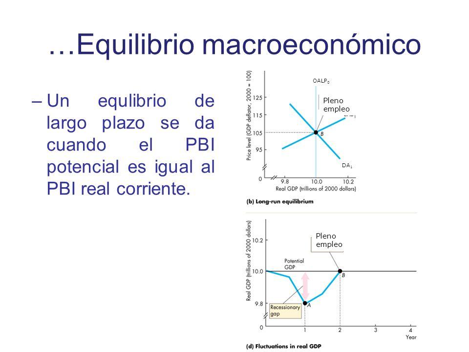 …Equilibrio macroeconómico –Un equlibrio de largo plazo se da cuando el PBI potencial es igual al PBI real corriente. Pleno empleo OALP 0 DA 1 Pleno e