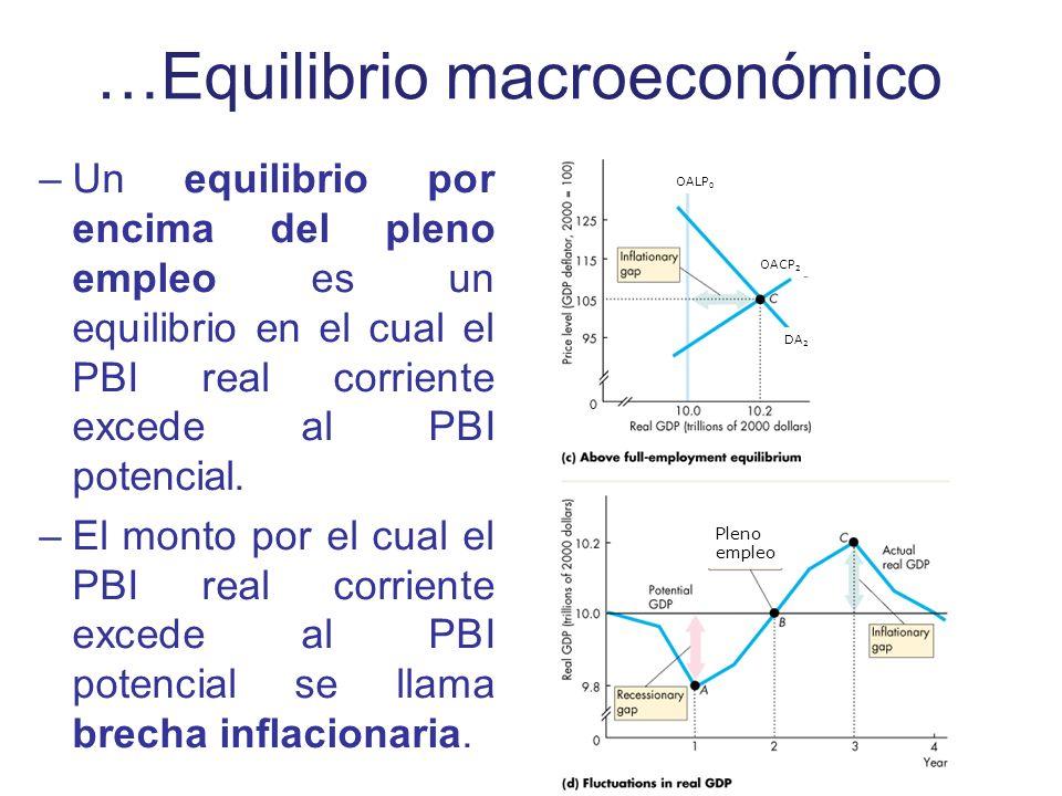 …Equilibrio macroeconómico –Un equilibrio por encima del pleno empleo es un equilibrio en el cual el PBI real corriente excede al PBI potencial. –El m
