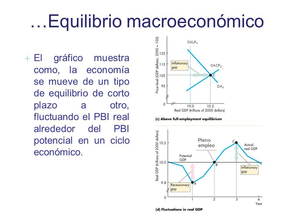 …Equilibrio macroeconómico OALP 0 OACP 2 DA 2 Pleno empleo El gráfico muestra como, la economía se mueve de un tipo de equilibrio de corto plazo a otr