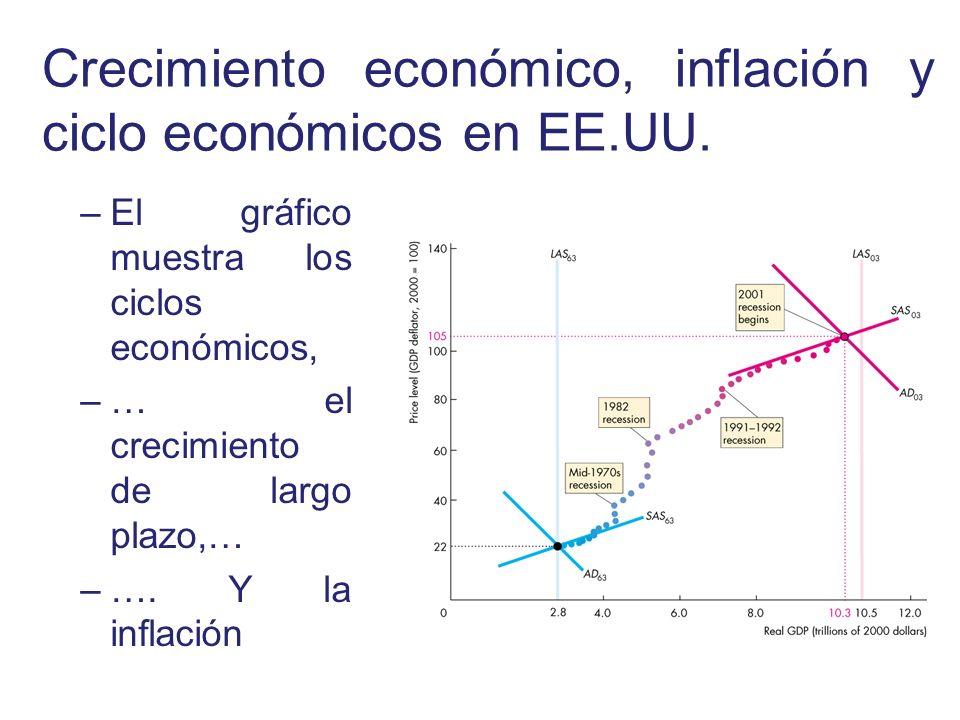 Crecimiento económico, inflación y ciclo económicos en EE.UU. –El gráfico muestra los ciclos económicos, –… el crecimiento de largo plazo,… –…. Y la i