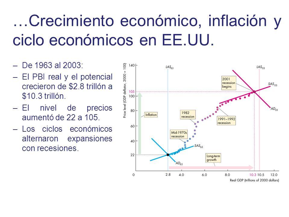 …Crecimiento económico, inflación y ciclo económicos en EE.UU. –De 1963 al 2003: –El PBI real y el potencial crecieron de $2.8 trillón a $10.3 trillón