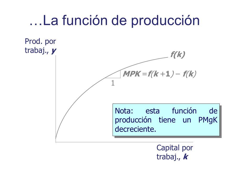 Prod. por trabaj., y Capital por trabaj., k f(k) Nota: esta función de producción tiene un PMgK decreciente. 1 MPK =f(k +1) – f(k) …La función de prod