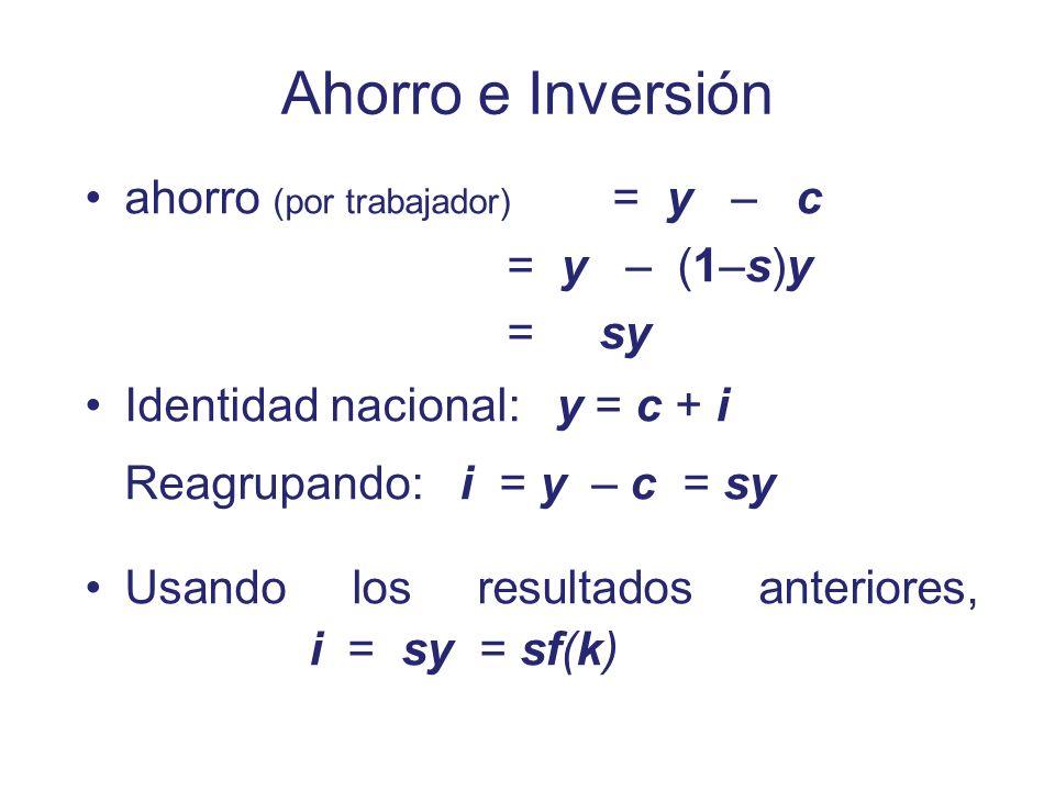 Ahorro e Inversión ahorro (por trabajador) = y – c = y – (1–s)y = sy Identidad nacional: y = c + i Reagrupando: i = y – c = sy Usando los resultados a