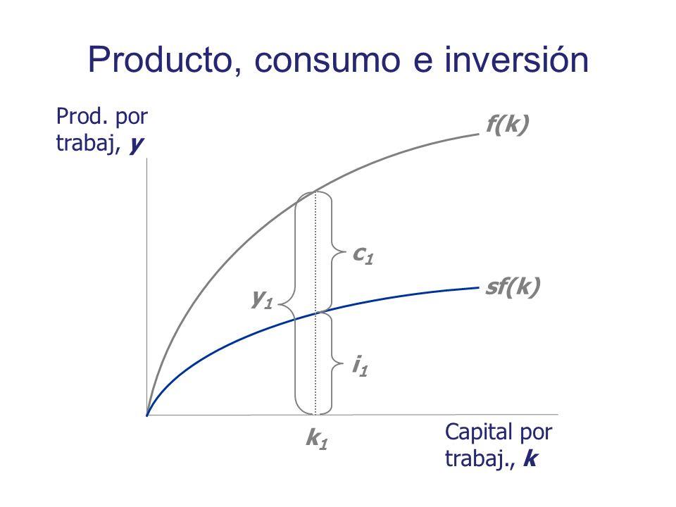 Producto, consumo e inversión Prod. por trabaj, y Capital por trabaj., k f(k) sf(k) k1k1 y1y1 i1i1 c1c1