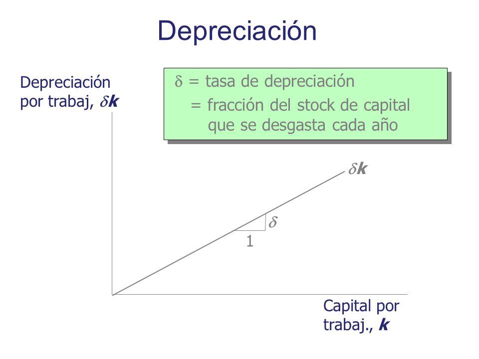 Depreciación Depreciación por trabaj, k Capital por trabaj., k k = tasa de depreciación = fracción del stock de capital que se desgasta cada año = tas