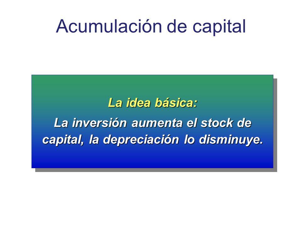 Acumulación de capital La idea básica: La inversión aumenta el stock de capital, la depreciación lo disminuye. La idea básica: La inversión aumenta el