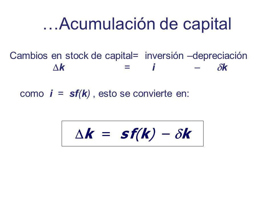 …Acumulación de capital Cambios en stock de capital= inversión –depreciación k = i – k como i = sf(k), esto se convierte en: k = s f(k) – k