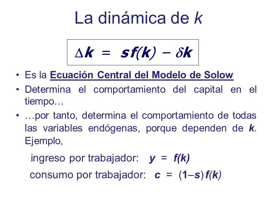 La dinámica de k Es la Ecuación Central del Modelo de Solow Determina el comportamiento del capital en el tiempo… …por tanto, determina el comportamie
